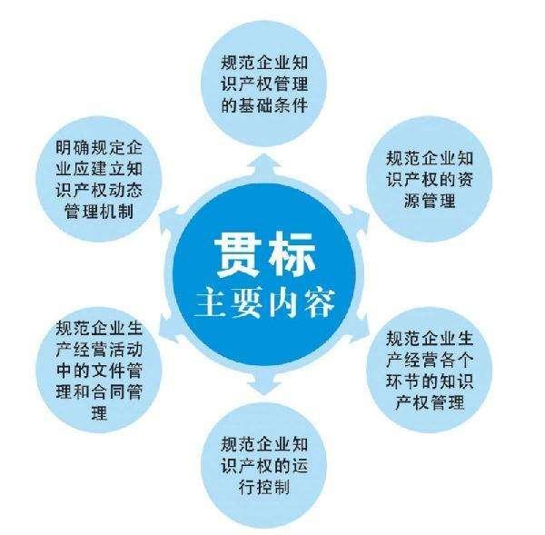 知识产权贯标认证收费 知识产权贯标认证有哪些流程